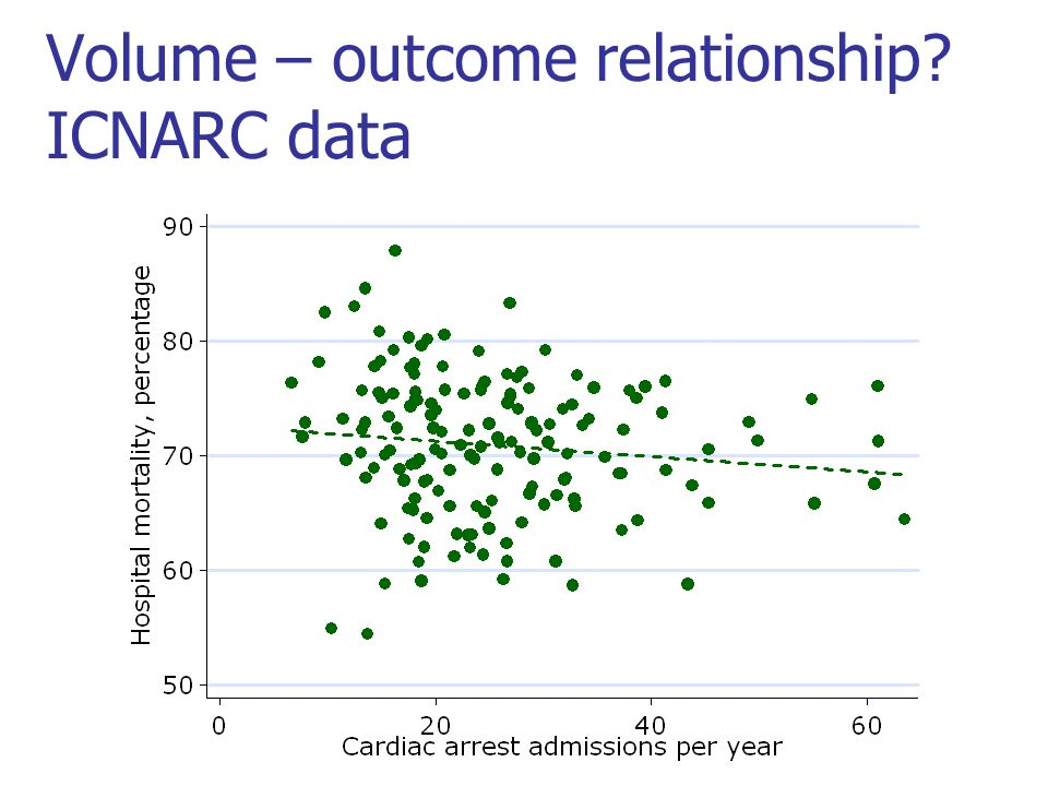 Volume – outcome relationship? ICNARC data