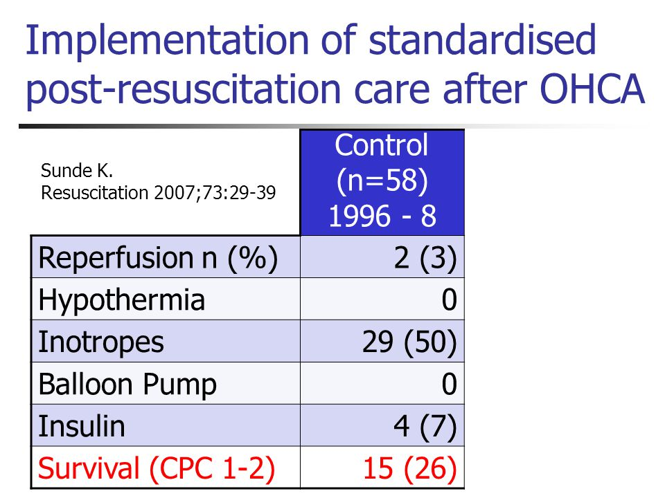 Implementation of standardised post-resuscitation care after OHCA Control (n=58) 1996 - 8 Reperfusion n (%)2 (3) Hypothermia0 Inotropes29 (50) Balloon