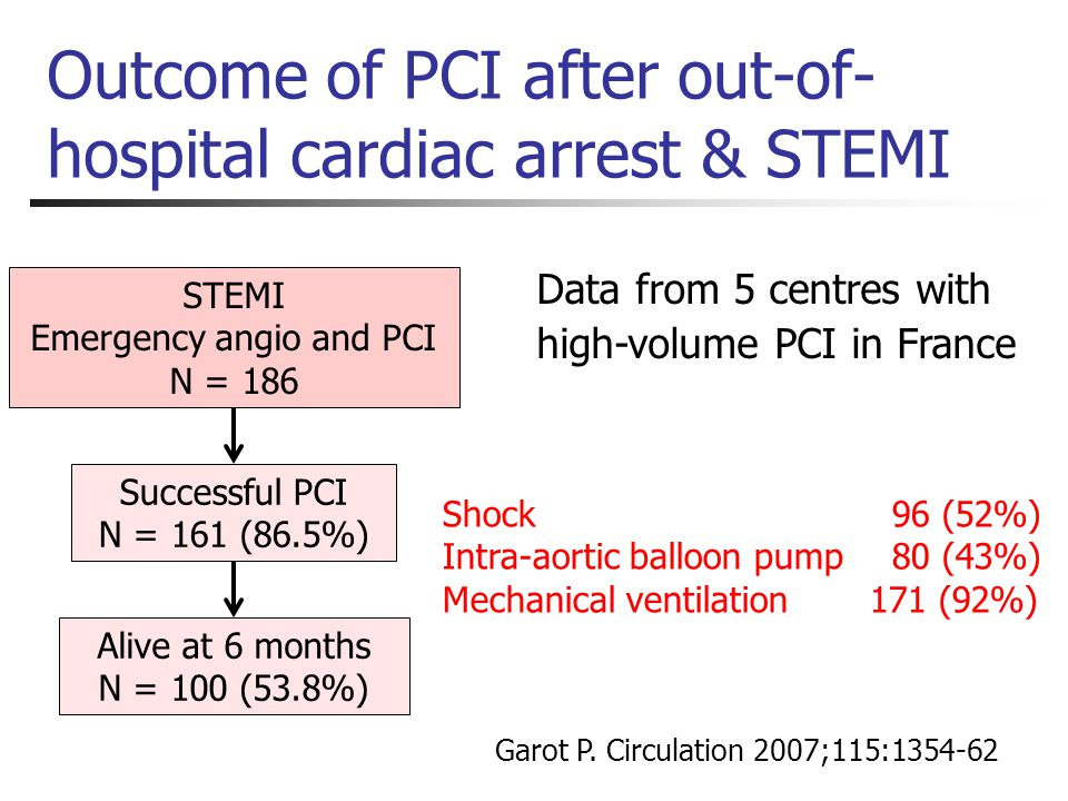 Outcome of PCI after out-of- hospital cardiac arrest & STEMI Data from 5 centres with high-volume PCI in France Garot P. Circulation 2007;115:1354-62