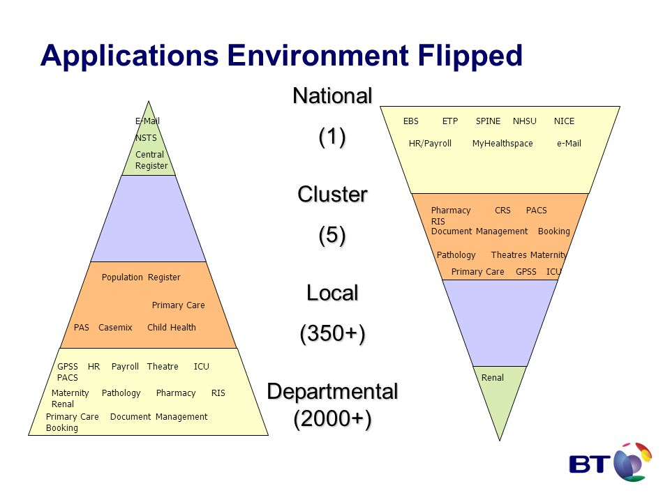 Applications Environment Flipped National(1) Local(350+) Departmental (2000+) Primary Care Document Management Booking GPSS HR Payroll Theatre ICU PACS Maternity Pathology Pharmacy RIS Renal PAS Casemix Child Health NSTS Central Register E-Mail Population Register Primary Care EBS HR/Payroll MyHealthspace e-Mail ETPSPINE NHSU NICE Pharmacy CRS PACS RIS Document Management Booking Pathology Theatres Maternity Primary Care GPSS ICU Renal Cluster(5)