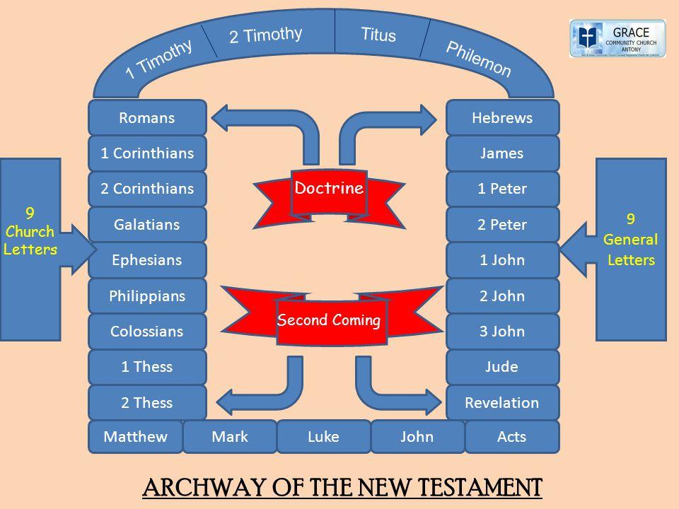 MatthewMarkLukeJohnActs 2 Thess 1 Thess Colossians Philippians Ephesians Galatians 2 Corinthians 1 Corinthians Romans Revelation Jude 3 John 2 John 1