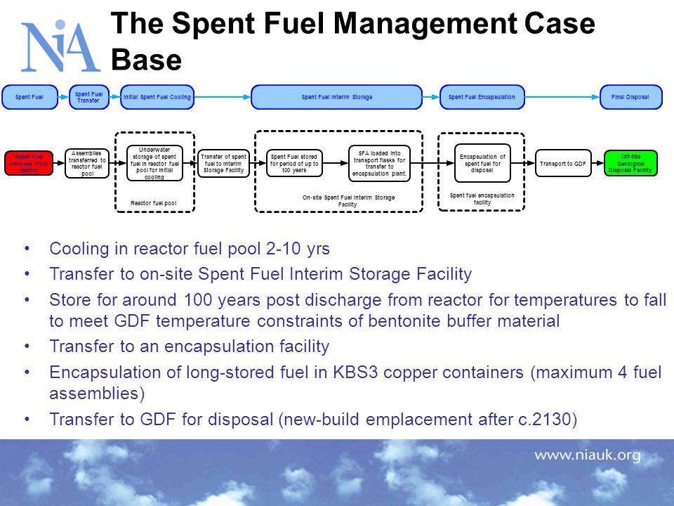 Optimisation of Base Case Current strategy safe, practical and deliverable Opportunities to optimise certain aspects –Storage periods –Storage Arrangements –Encapsulation facility/facilities –Optimisation of current reference disposal conceptual design –Consideration of other disposal concepts –ILW Management – Scheduling NDA RWMD was contracted by NIA to identify issues and options that could result in opportunities for optimisation