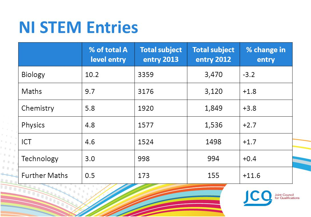 NI STEM Entries % of total A level entry Total subject entry 2013 Total subject entry 2012 % change in entry Biology 10.23359 3,470 -3.2 Maths 9.73176