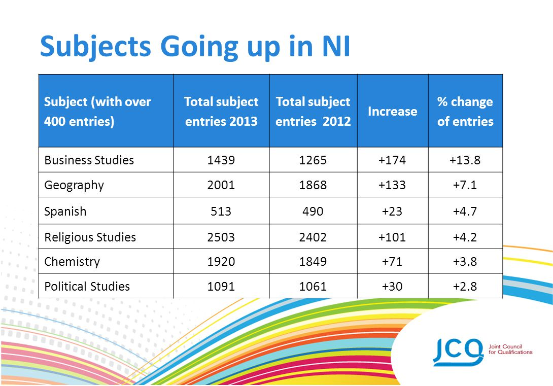 Subjects Going up in NI Subject (with over 400 entries) Total subject entries 2013 Total subject entries 2012 Increase % change of entries Business St