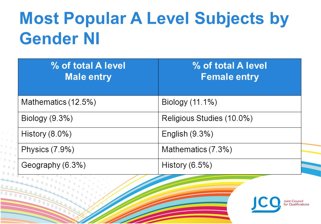 Most Popular A Level Subjects by Gender NI % of total A level Male entry % of total A level Female entry Mathematics (12.5%)Biology (11.1%) Biology (9.3%)Religious Studies (10.0%) History (8.0%)English (9.3%) Physics (7.9%)Mathematics (7.3%) Geography (6.3%)History (6.5%)