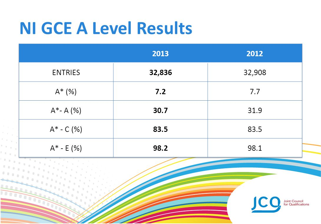NI GCE A Level Results