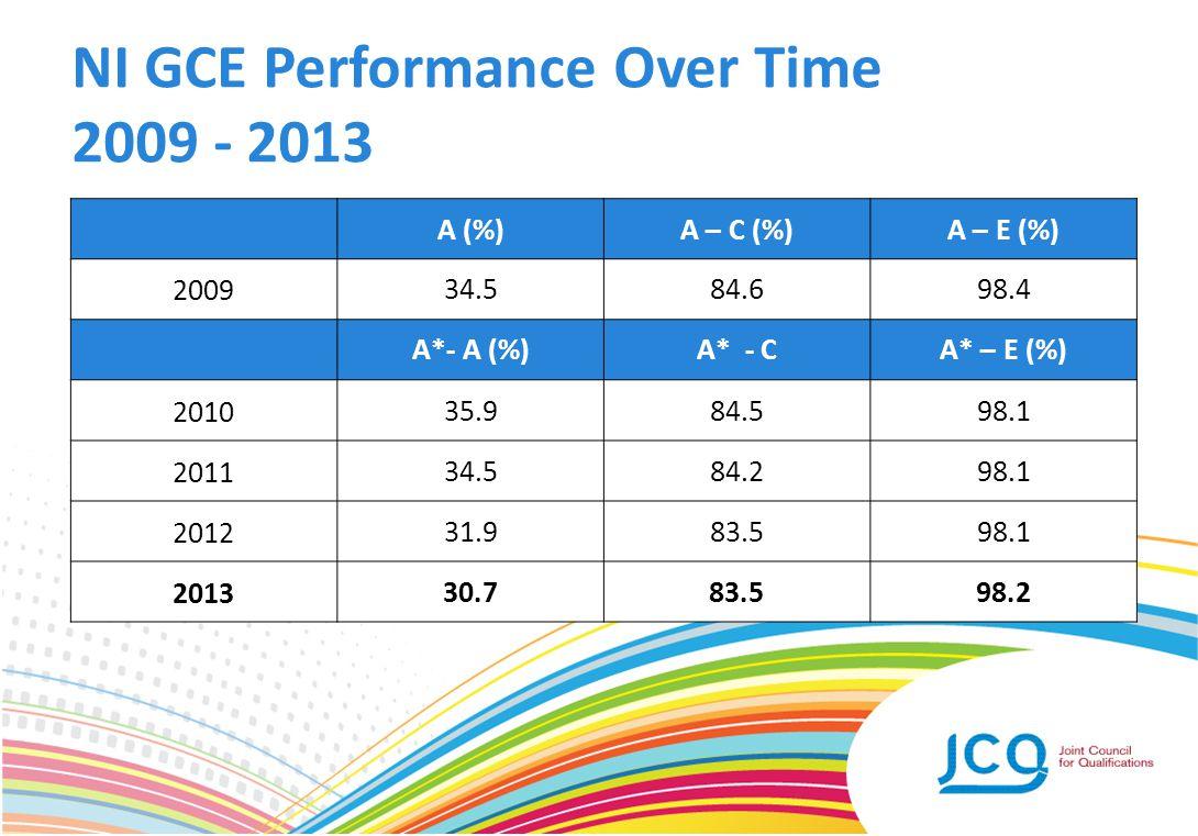 NI GCE Performance Over Time 2009 - 2013 A (%)A – C (%)A – E (%) 200934.584.698.4 A*- A (%)A* - CA* – E (%) 201035.984.598.1 201134.584.298.1 201231.9