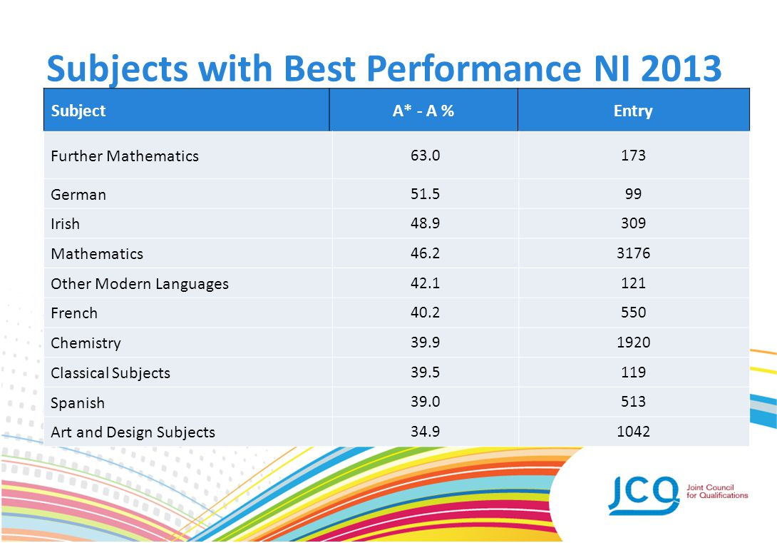 Subjects with Best Performance NI 2013 SubjectA* - A %Entry Further Mathematics 63.0173 German 51.599 Irish 48.9309 Mathematics 46.23176 Other Modern Languages 42.1121 French 40.2550 Chemistry 39.91920 Classical Subjects 39.5119 Spanish 39.0513 Art and Design Subjects 34.91042