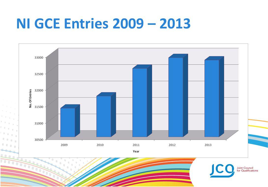 NI GCE Entries 2009 – 2013