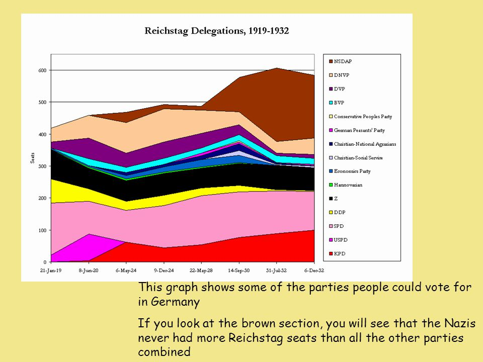 This graph shows some of the parties people could vote for in Germany If you look at the brown section, you will see that the Nazis never had more Reichstag seats than all the other parties combined