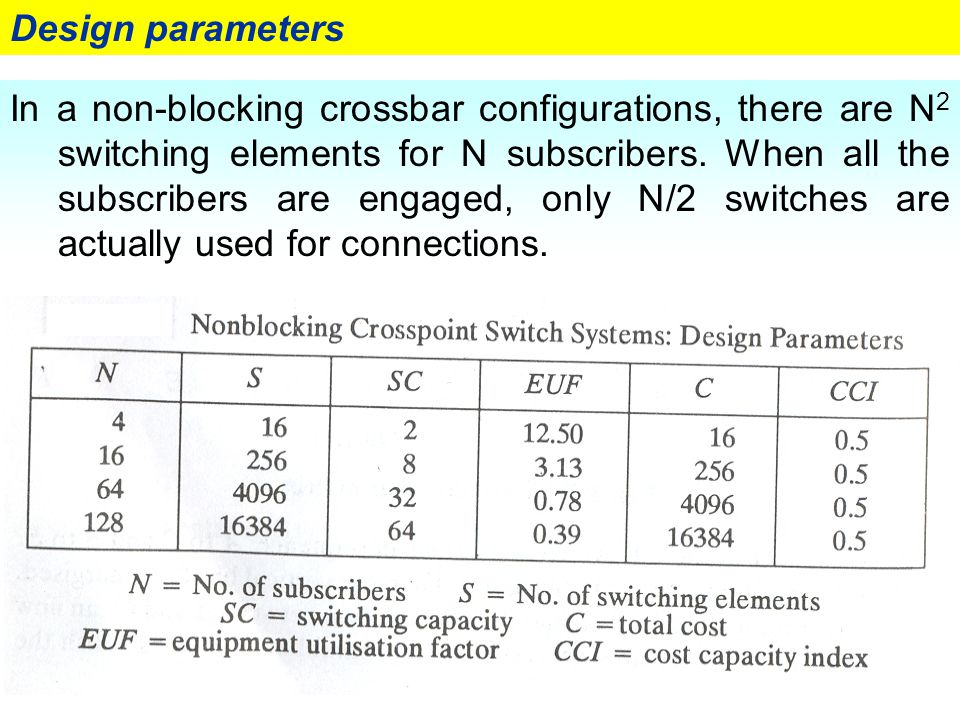 27 Design parameters In a non-blocking crossbar configurations, there are N 2 switching elements for N subscribers. When all the subscribers are engag