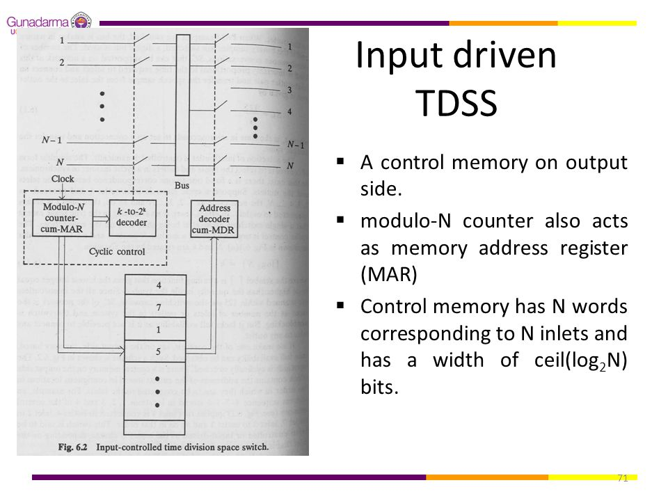 71 Input driven TDSS  A control memory on output side.  modulo-N counter also acts as memory address register (MAR)  Control memory has N words cor