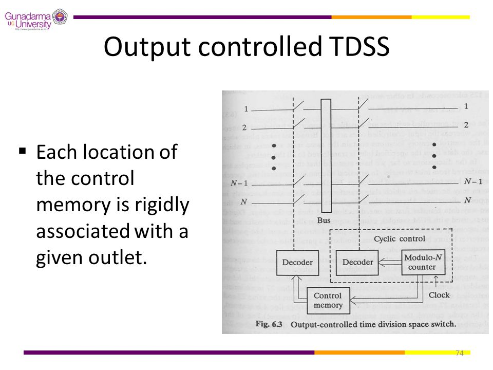 74 Output controlled TDSS  Each location of the control memory is rigidly associated with a given outlet.