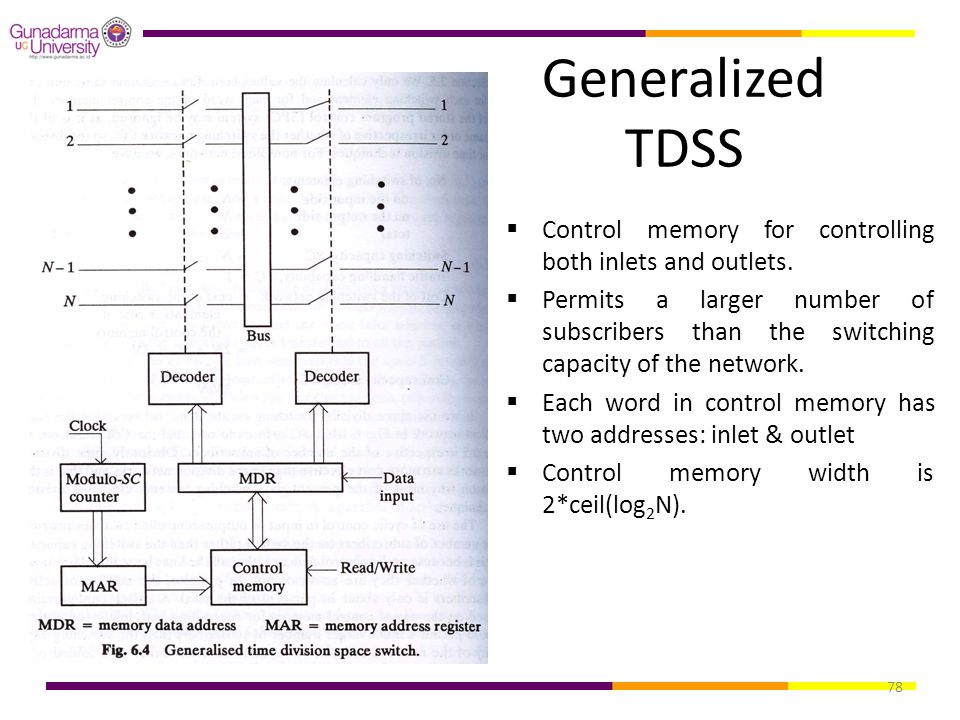 78 Generalized TDSS  Control memory for controlling both inlets and outlets.  Permits a larger number of subscribers than the switching capacity of