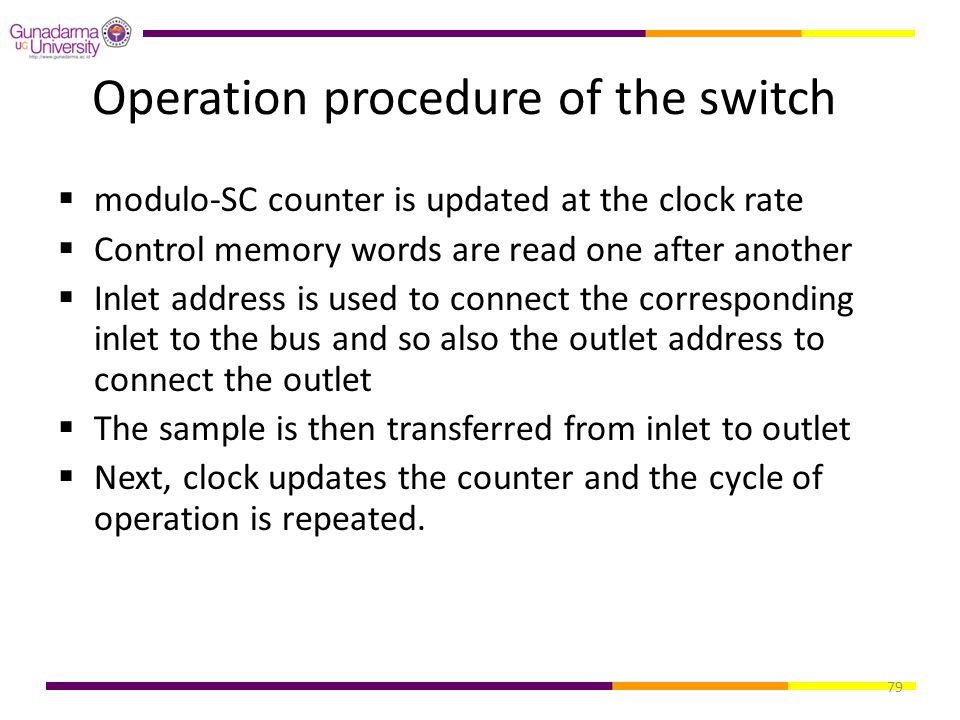 79 Operation procedure of the switch  modulo-SC counter is updated at the clock rate  Control memory words are read one after another  Inlet addres