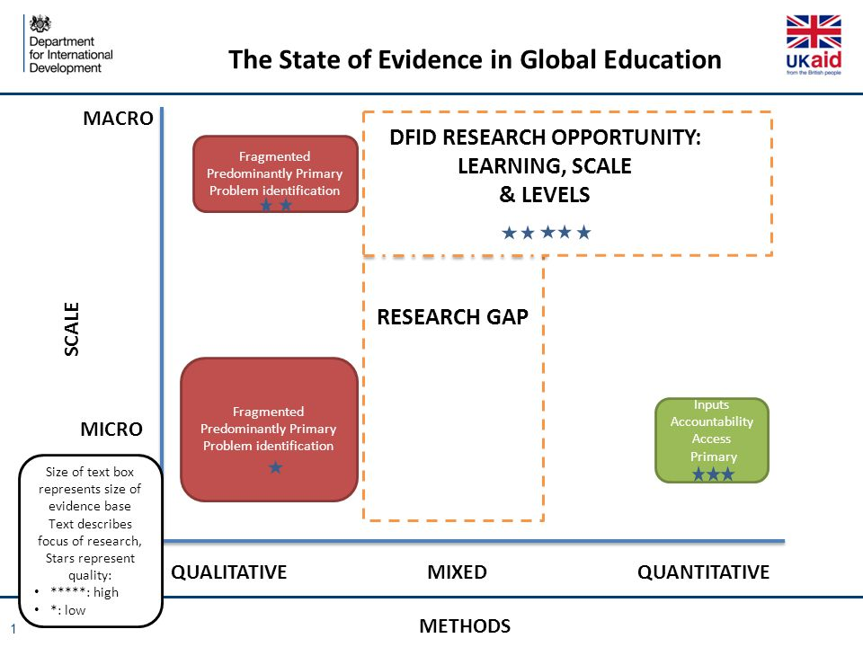 METHODS SCALE MICRO MACRO QUALITATIVE QUANTITATIVE MIXED Fragmented Predominantly Primary Problem identification Fragmented Predominantly Primary Problem identification Inputs Accountability Access Primary The State of Evidence in Global Education RESEARCH GAP Size of text box represents size of evidence base Text describes focus of research, Stars represent quality: *****: high *: low DFID RESEARCH OPPORTUNITY: LEARNING, SCALE & LEVELS 1