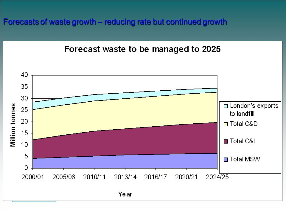 Forecasts of waste growth – reducing rate but continued growth