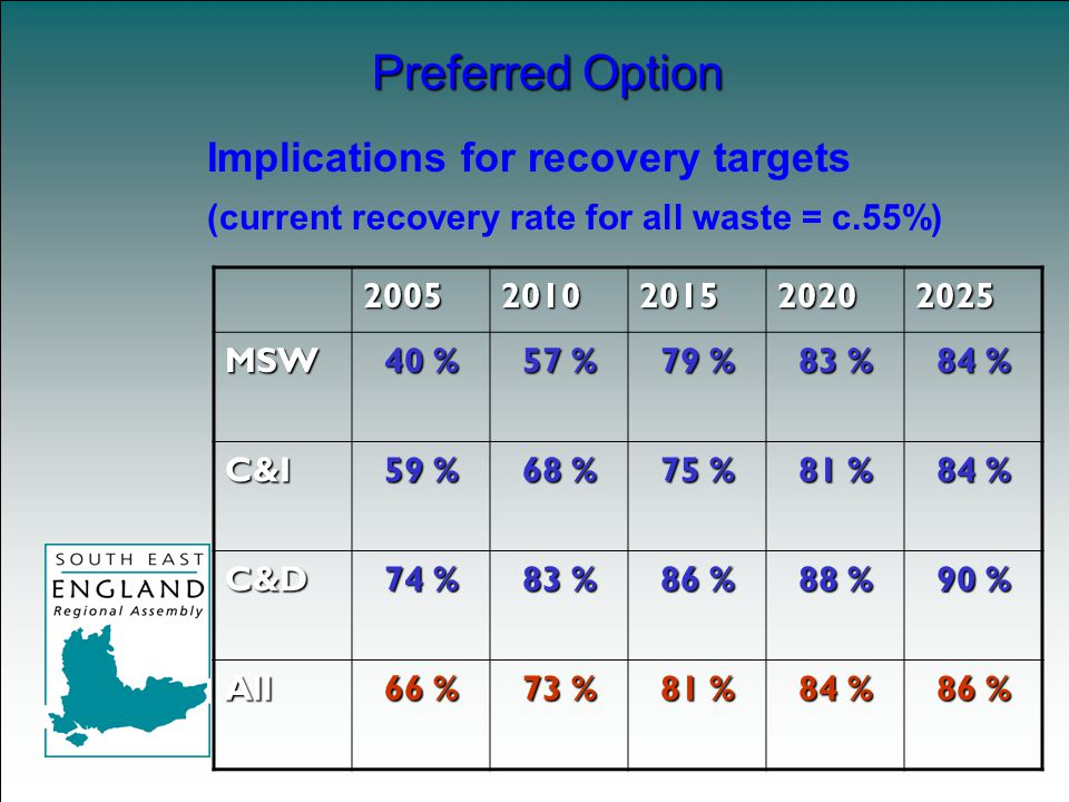 Implications for recovery targets (current recovery rate for all waste = c.55%) Preferred Option 20052010201520202025MSW 40 % 57 % 79 % 83 % 84 % C&I 59 % 68 % 75 % 81 % 84 % C&D 74 % 83 % 86 % 88 % 90 % All 66 % 73 % 81 % 84 % 86 %