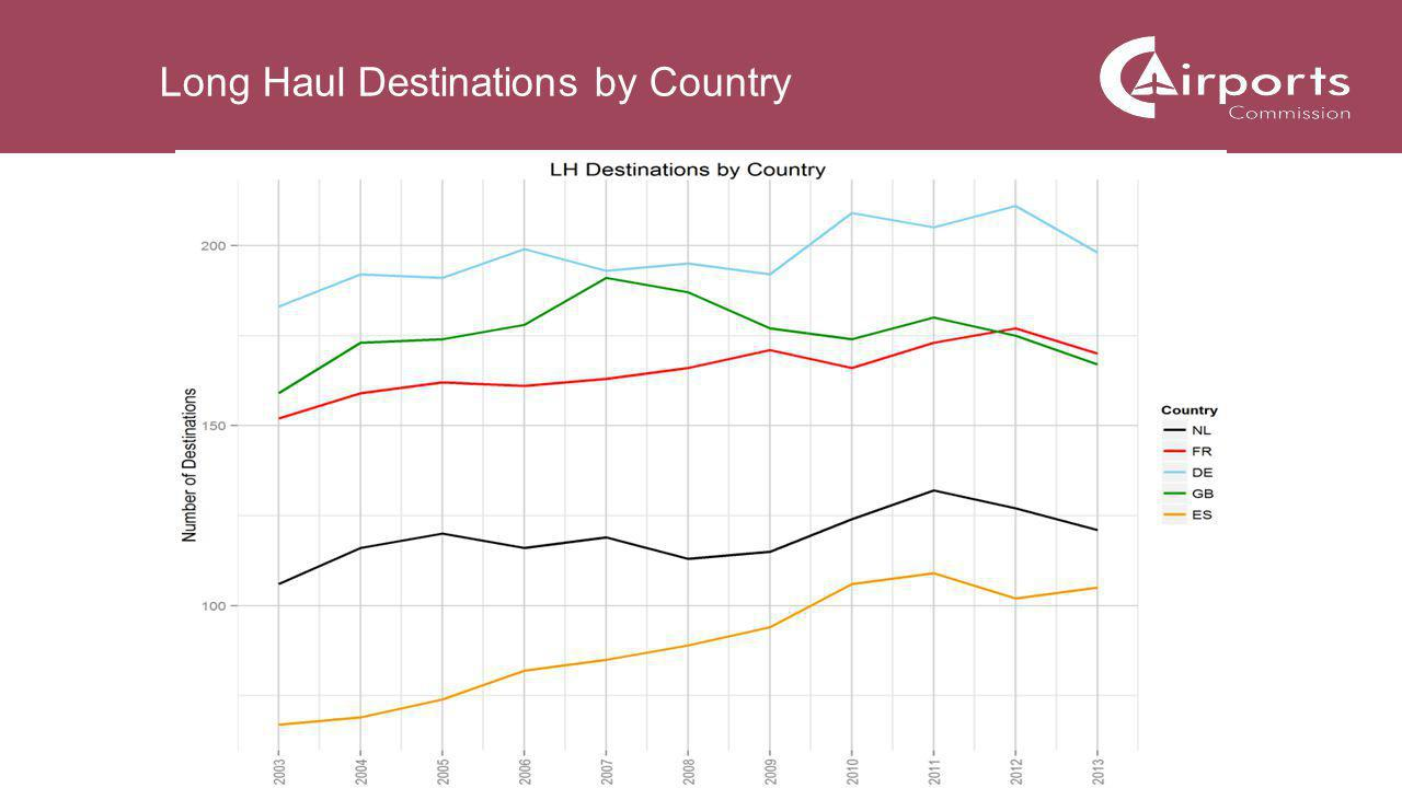 5 Long Haul Destinations by Country
