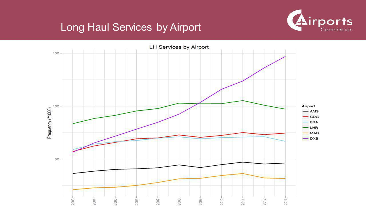 7 Long Haul Services by Airport