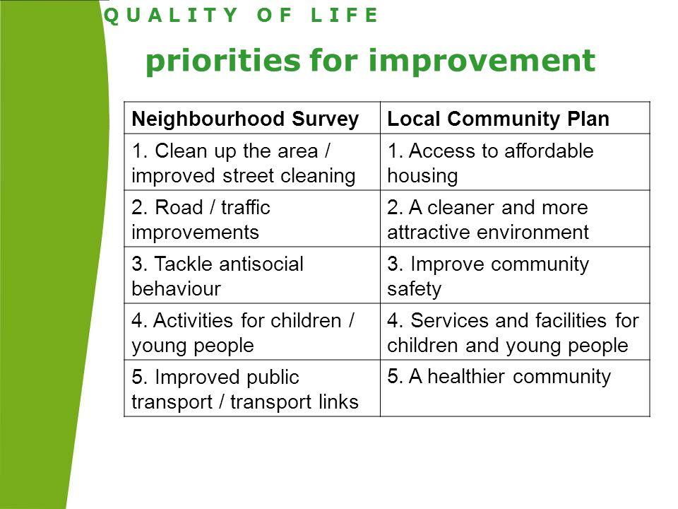 priorities for improvement Q U A L I T Y O F L I F E Neighbourhood SurveyLocal Community Plan 1.