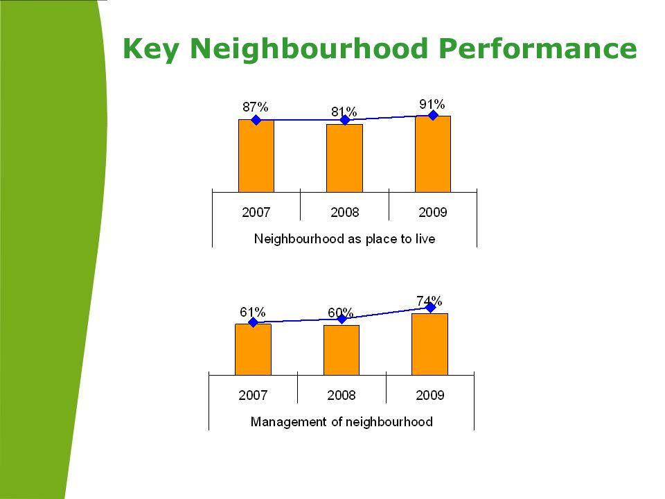 Key Neighbourhood Performance