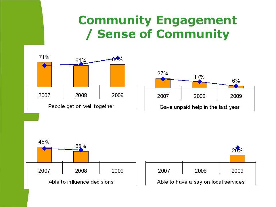 Community Engagement / Sense of Community