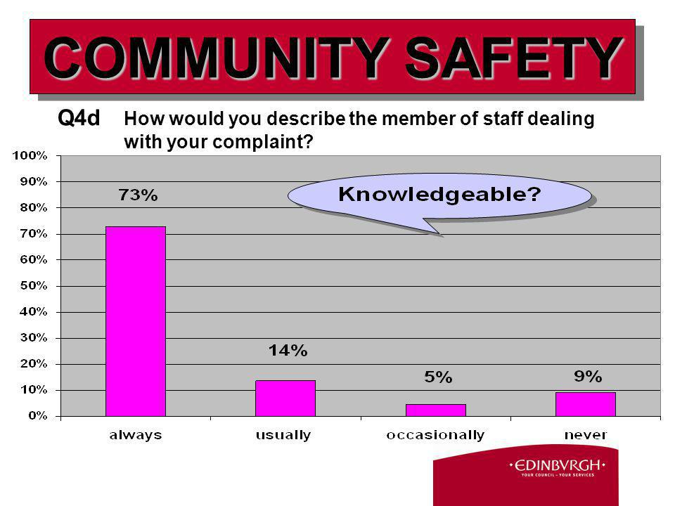 Q4d How would you describe the member of staff dealing with your complaint? COMMUNITY SAFETY