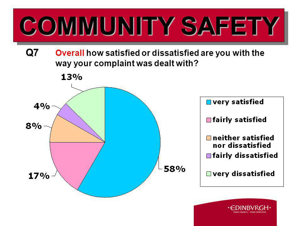 Q7 Overall how satisfied or dissatisfied are you with the way your complaint was dealt with.