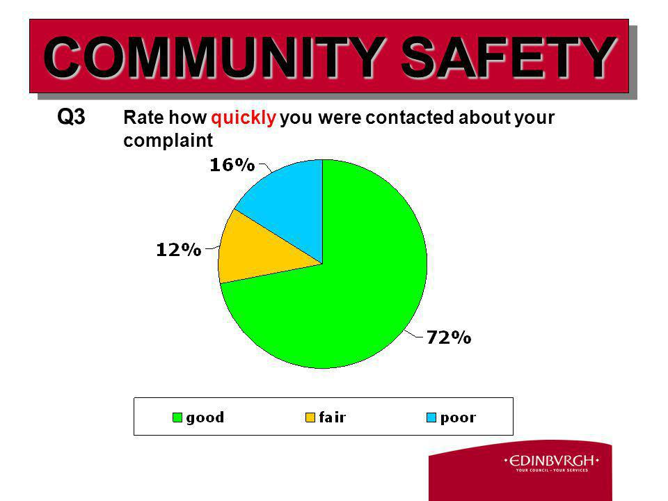 Q3 Rate how quickly you were contacted about your complaint COMMUNITY SAFETY