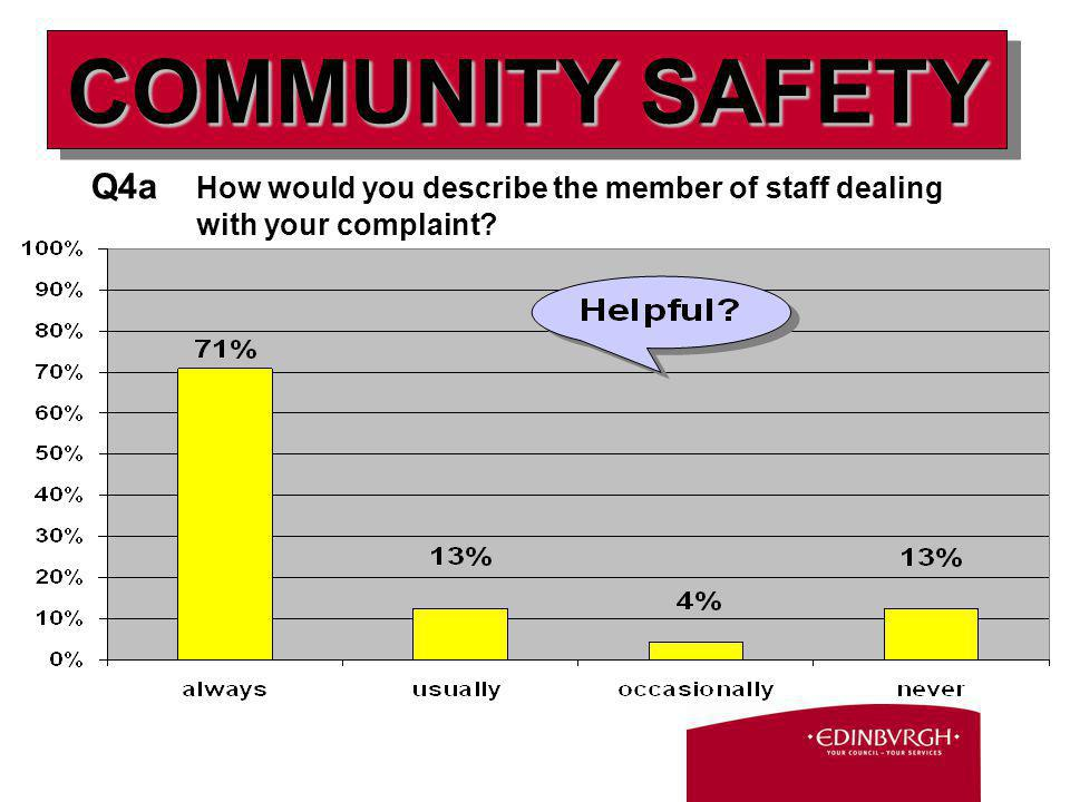 Q4a How would you describe the member of staff dealing with your complaint COMMUNITY SAFETY