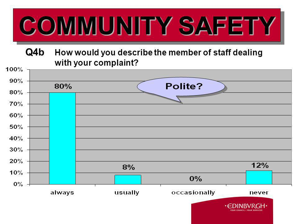 Q4b How would you describe the member of staff dealing with your complaint COMMUNITY SAFETY