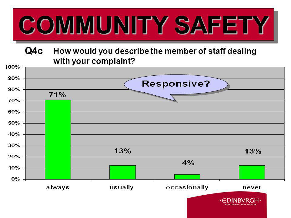 Q4c How would you describe the member of staff dealing with your complaint? COMMUNITY SAFETY