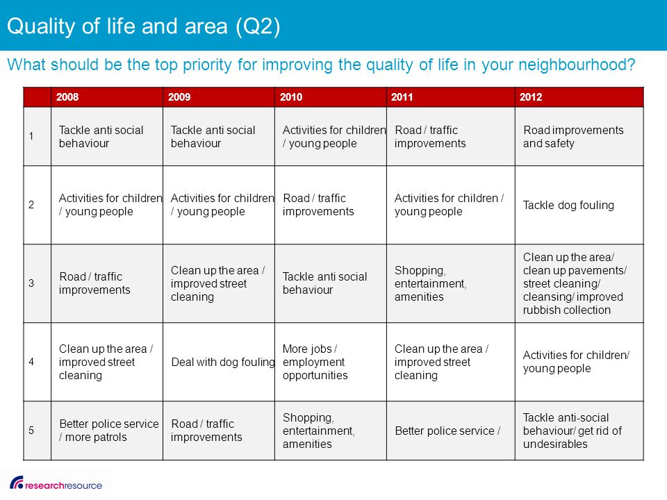 Quality of life and area (Q2) What should be the top priority for improving the quality of life in your neighbourhood.