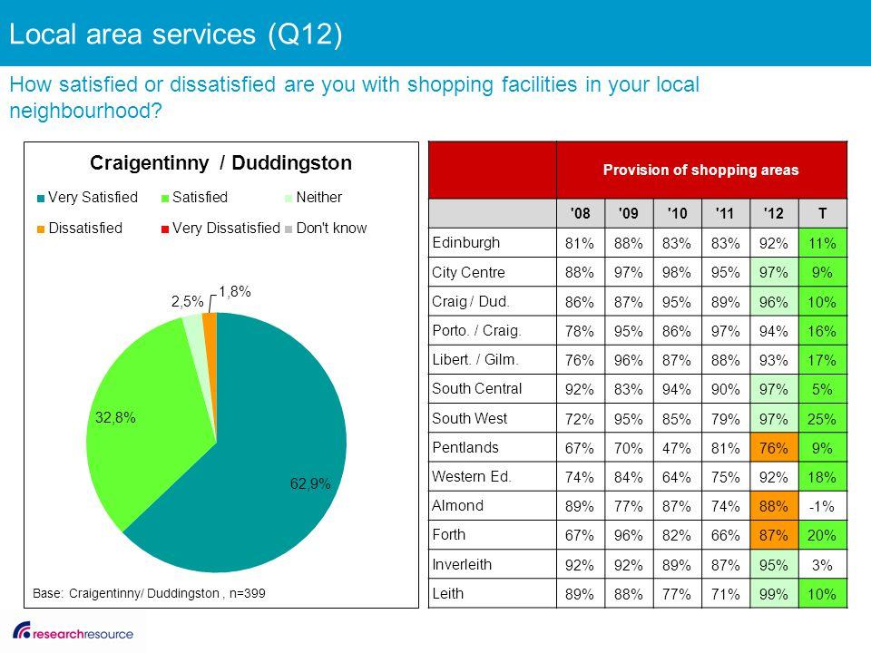 Provision of shopping areas '08'09'10'11'12T Edinburgh 81%88%83% 92%11% City Centre 88%97%98%95%97%9% Craig / Dud. 86%87%95%89%96%10% Porto. / Craig.
