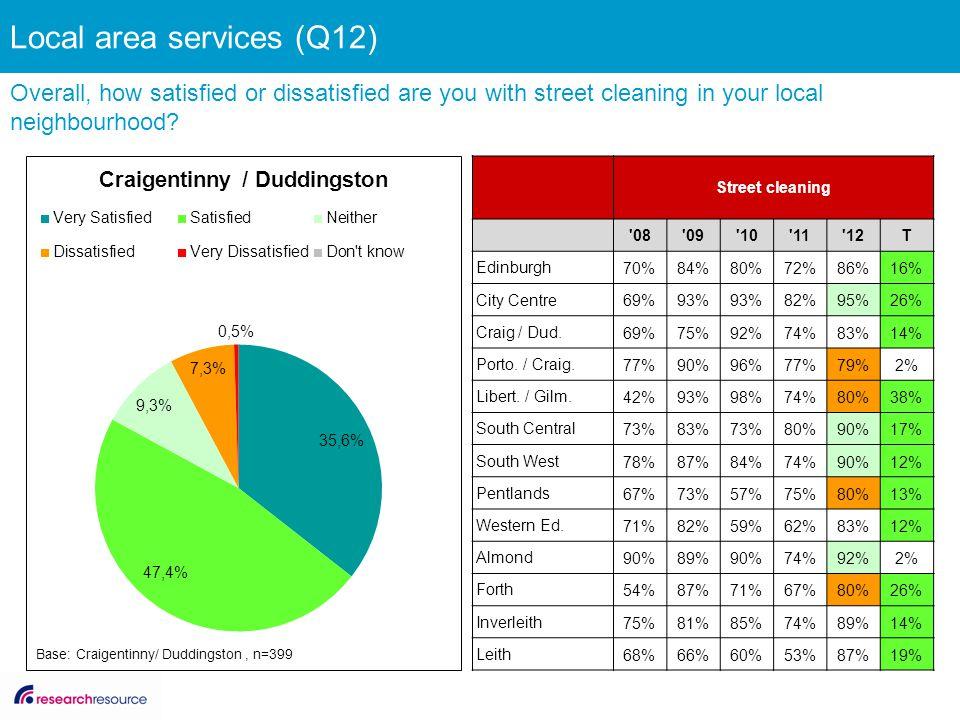 Street cleaning '08'09'10'11'12T Edinburgh 70%84%80%72%86%16% City Centre 69%93% 82%95%26% Craig / Dud. 69%75%92%74%83%14% Porto. / Craig. 77%90%96%77