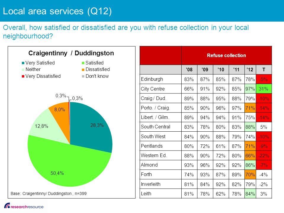 Refuse collection '08'09'10'11'12T Edinburgh 83%87%85%87%78%-5% City Centre 66%91%92%85%97%31% Craig / Dud. 89%88%95%88%79%-10% Porto. / Craig. 85%90%