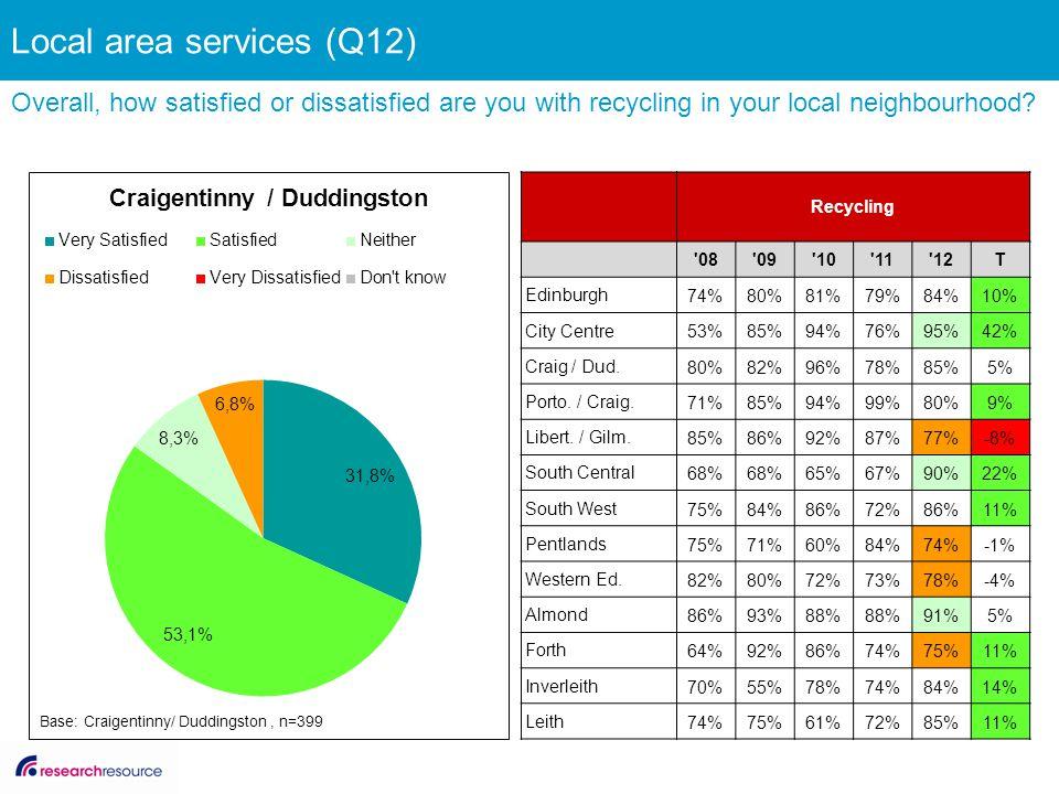 Recycling '08'09'10'11'12T Edinburgh 74%80%81%79%84%10% City Centre 53%85%94%76%95%42% Craig / Dud. 80%82%96%78%85%5% Porto. / Craig. 71%85%94%99%80%9