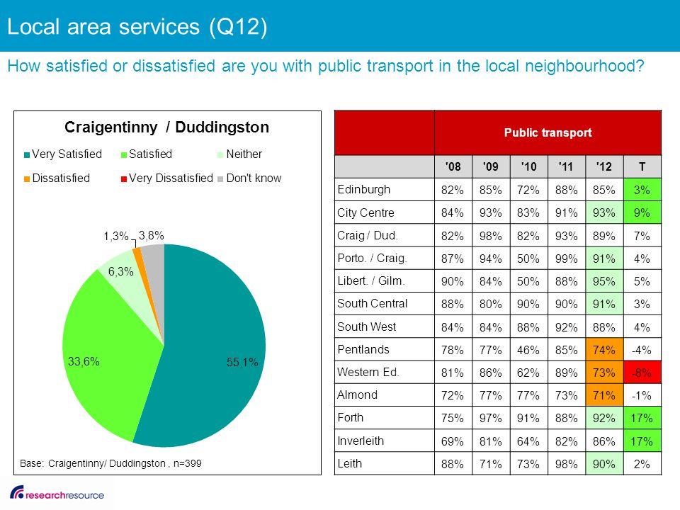 Public transport '08'09'10'11'12T Edinburgh 82%85%72%88%85%3% City Centre 84%93%83%91%93%9% Craig / Dud. 82%98%82%93%89%7% Porto. / Craig. 87%94%50%99