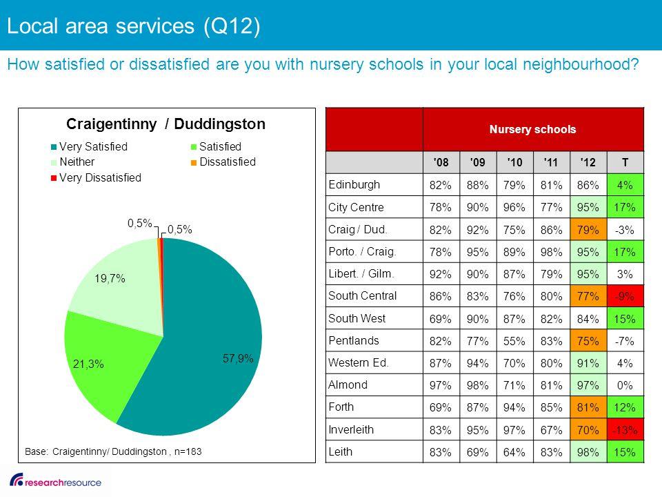 Nursery schools '08'09'10'11'12T Edinburgh 82%88%79%81%86%4% City Centre 78%90%96%77%95%17% Craig / Dud. 82%92%75%86%79%-3% Porto. / Craig. 78%95%89%9