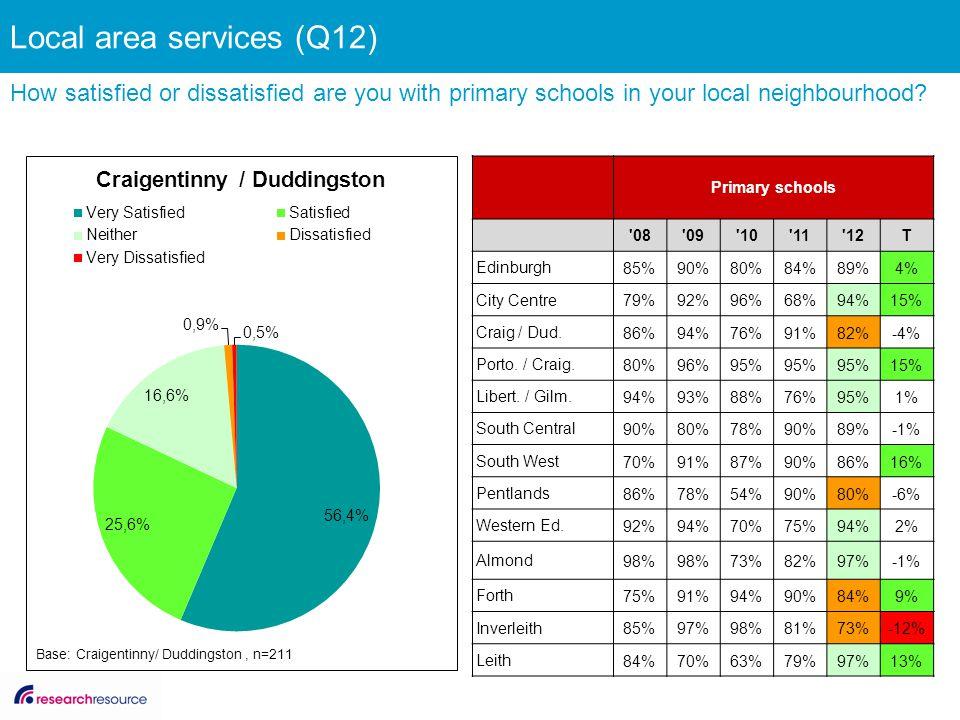 Primary schools '08'09'10'11'12T Edinburgh 85%90%80%84%89%4% City Centre 79%92%96%68%94%15% Craig / Dud. 86%94%76%91%82%-4% Porto. / Craig. 80%96%95%