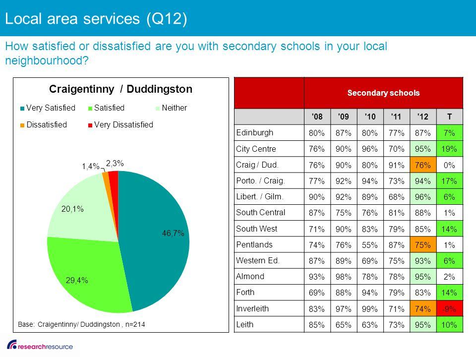 Secondary schools '08'09'10'11'12T Edinburgh 80%87%80%77%87%7% City Centre 76%90%96%70%95%19% Craig / Dud. 76%90%80%91%76%0% Porto. / Craig. 77%92%94%