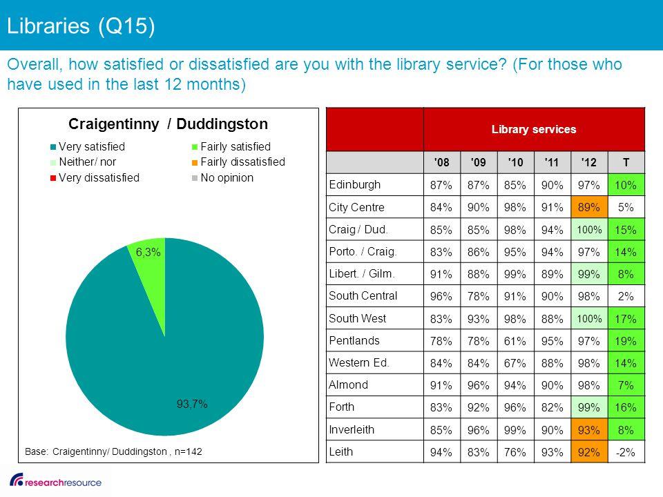 Library services '08'09'10'11'12T Edinburgh 87% 85%90%97%10% City Centre 84%90%98%91%89%5% Craig / Dud. 85% 98%94% 100% 15% Porto. / Craig. 83%86%95%9