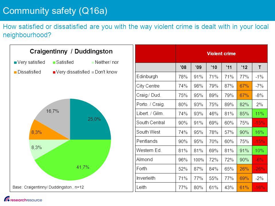 Violent crime '08'09'10'11'12T Edinburgh 78%91%71% 77%-1% City Centre 74%98%79%87%67%-7% Craig / Dud. 75%95%89%79%67%-8% Porto. / Craig. 80%93%75%89%8