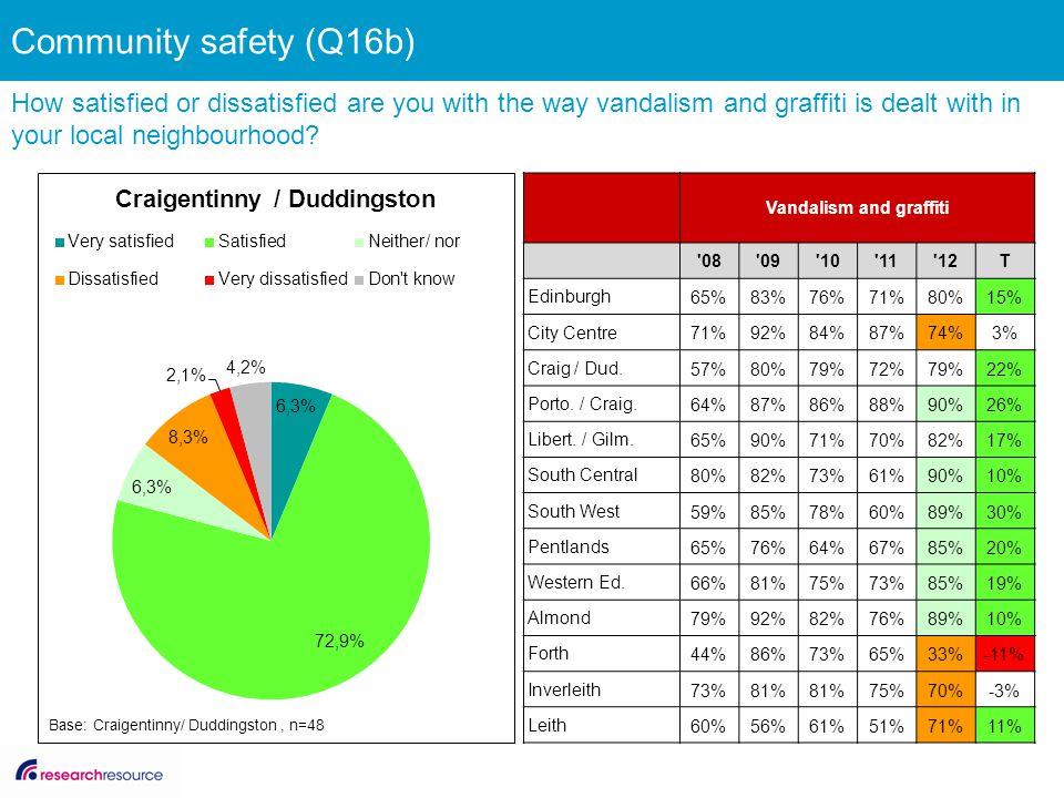 Vandalism and graffiti '08'09'10'11'12T Edinburgh 65%83%76%71%80%15% City Centre 71%92%84%87%74%3% Craig / Dud. 57%80%79%72%79%22% Porto. / Craig. 64%