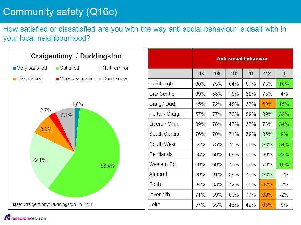 Anti social behaviour '08'09'10'11'12T Edinburgh 60%75%64%67%76%16% City Centre 69%88%75%82%73%4% Craig / Dud. 45%72%48%67%60%15% Porto. / Craig. 57%7