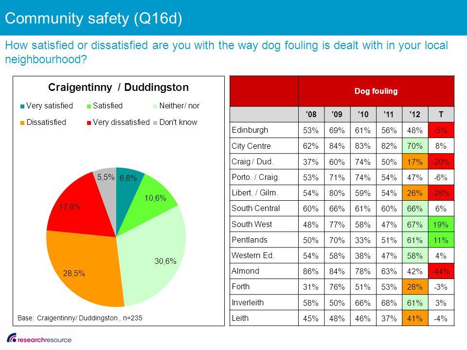 Dog fouling '08'09'10'11'12T Edinburgh 53%69%61%56%48%-5% City Centre 62%84%83%82%70%8% Craig / Dud. 37%60%74%50%17%-20% Porto. / Craig. 53%71%74%54%4