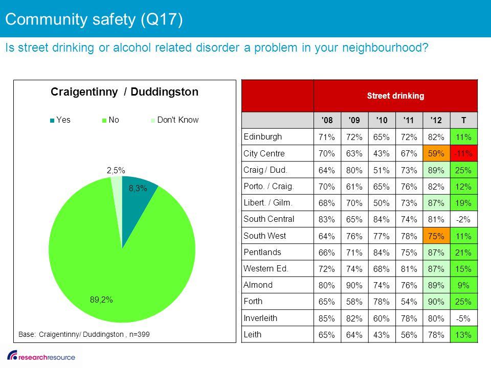 Street drinking '08'09'10'11'12T Edinburgh 71%72%65%72%82%11% City Centre 70%63%43%67%59%-11% Craig / Dud. 64%80%51%73%89%25% Porto. / Craig. 70%61%65