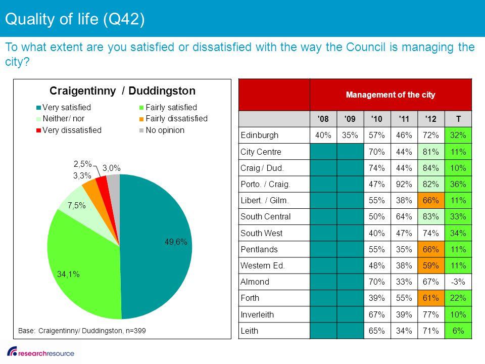 Management of the city '08'09'10'11'12T Edinburgh40%35%57%46%72%32% City Centre 70%44%81%11% Craig / Dud. 74%44%84%10% Porto. / Craig. 47%92%82%36% Li