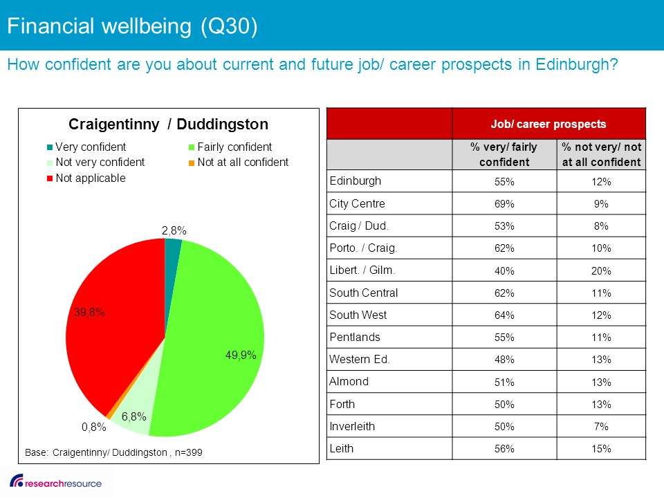 Financial wellbeing (Q30) How confident are you about current and future job/ career prospects in Edinburgh.